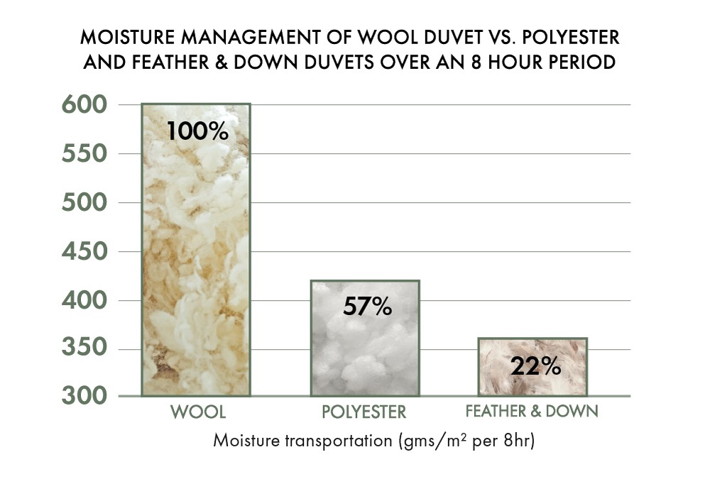research result show that wool out performs feather and down by sixty seven percent