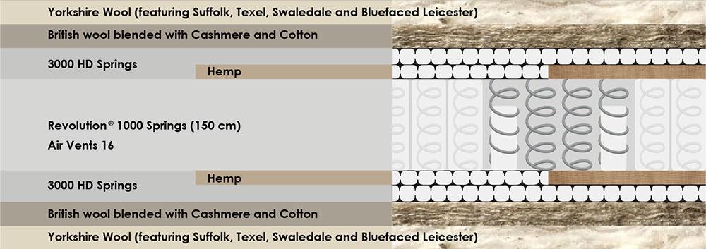 mattress-cutaways-deluxe-7000.jpg